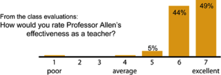 Chart captioned: From the class evaluations: How would you rate Professor Allen's effectiveness as a teacher? 49 percent give him 7 out of 7 and 44 percent give him 6 out of 7